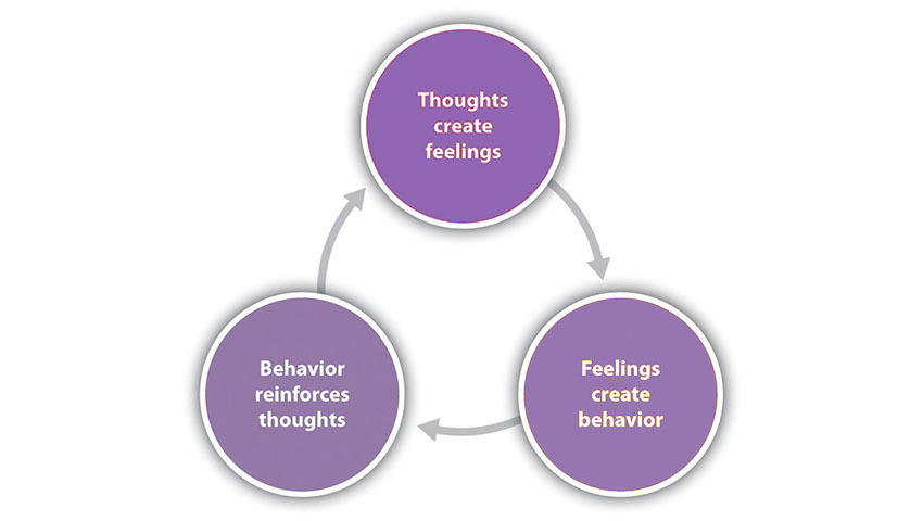 Cognitive Behavioral Therapy CBT Naperville
