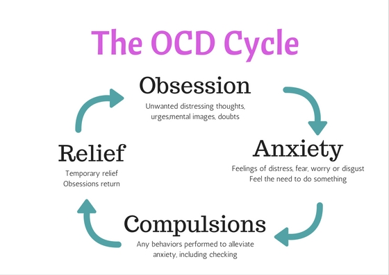 OCD Cycle Obsession Anxiety Compulsion Relief